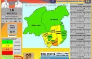Di Kabupaten Mura, Angka Kesembuhan dan Kematian Akibat Covid-19 Meningkat